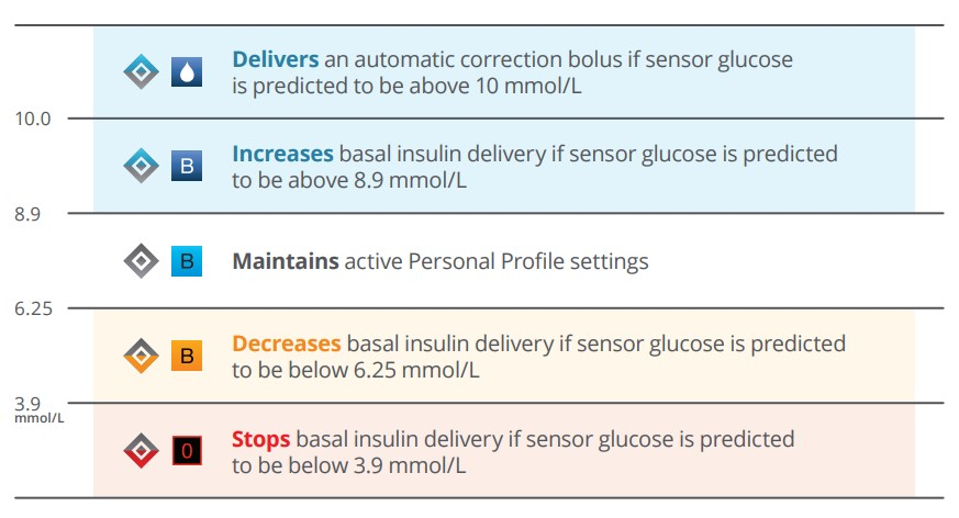 How-Control-IQ-adjusts-insulin-tandem-t-slim