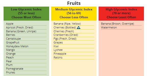 Diabetes Canada - High Med Low GI Food List - Fruits