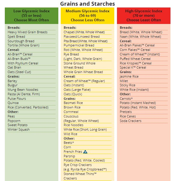 Diabetes Canada - High Med Low GI Food List - Starches